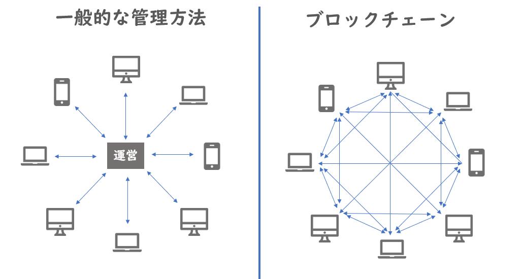 ブロックチェーンの管理方法